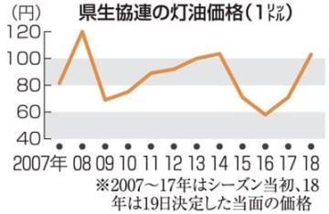 配達灯油18リットル1854円 県生協連、昨季当初比45%高