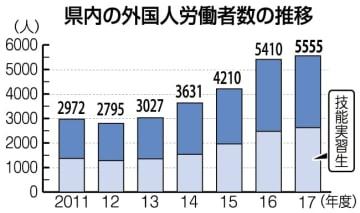 長崎県内の外国人労働者数の推移