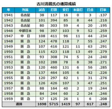 古川清蔵氏の通算成績