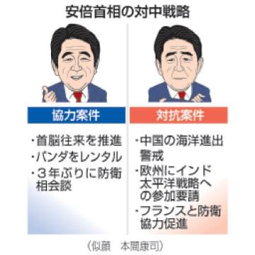 安倍首相の対中戦略(似顔 本間康司)