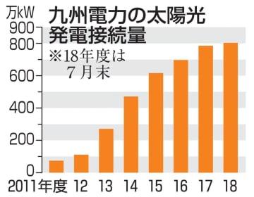 九州電力の太陽光発電接続量