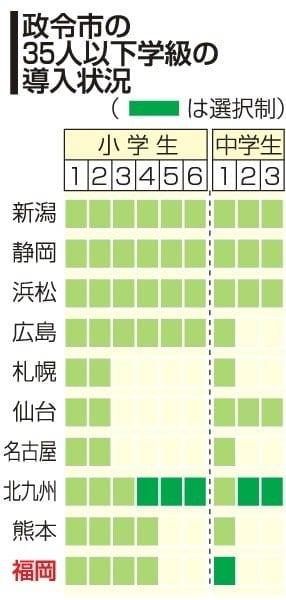 【診る11・18福岡市長選】(3)「35人学級」拡大どこまで 細やか指導⇔人件費増 請願に賛否入り交じる