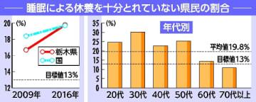 睡眠による休養を十分とれていない県民の割合