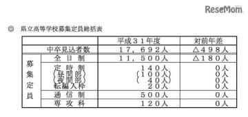 平成31年度(2019年度)岡山県立高等学校募集定員総括表