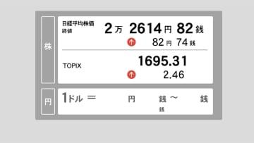 22日東京株終値 反発、82円高 2万2,614円82銭