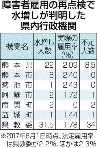 熊本県内7機関でも水増し 障害者雇用