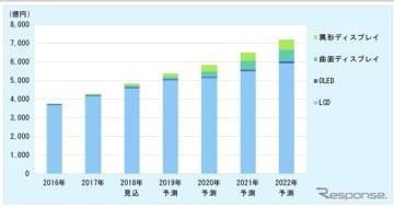 車載ディスプレイ市場の推移