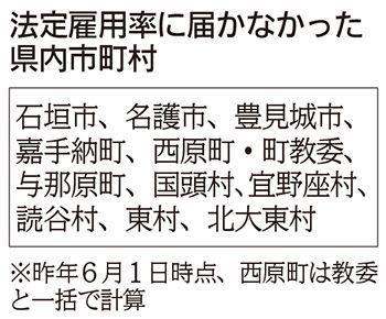 沖縄県の障がい者雇用61人不足 11市町村も法定満たさず 「非常勤の認識にずれ」