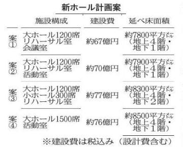 徳島市、新ホール4案提示 1500席1案 1200席3案