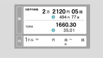 23日東京株前場 下落幅一時500円超