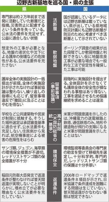 沖縄県の埋め立て承認撤回への国の対抗措置 内容判明 「公と私」使い分け 損害回避の緊急性強調