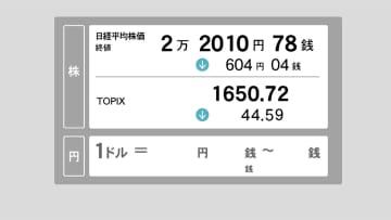 23日東京株終値 大幅反落、604円安 2万2,000円割り込む場面も