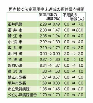 再点検で法定雇用率未達成の福井県内機関