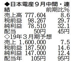 表の数字の単位は100万円
