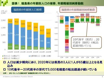 【福島県知事選】前回の投票率は45.85% 若者必読!投票日までに知っておきたい10の数字