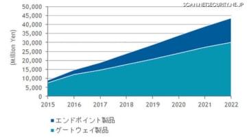 国内標的型サイバー攻撃向け特化型脅威対策製品市場、製品別売上額予測、2015年~2022年
