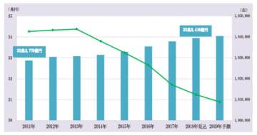 外食産業14カテゴリー138業態の国内市場(棒グラフ)と店舗数/施設数(折れ線グラフ)(画像: 富士経済の発表資料より)