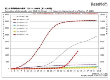 風しん累積報告数の推移 2012~2018年(第1~41週)