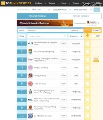 QSアジア大学ランキング2019(1位~10位)