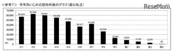 学年別いじめの認知件数のグラフ(国公私立)