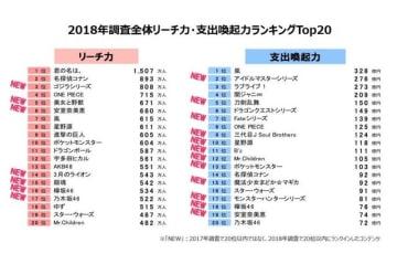 「コンテンツファン消費行動調査2018」を発表─ゲーム関連では『アイマス』や『ラブライブ』、『刀剣乱舞』などが上位に