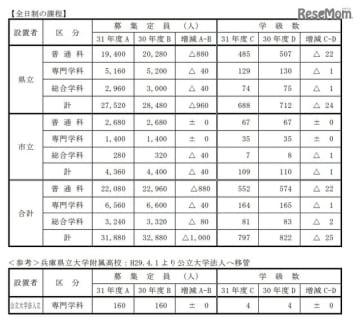 平成31年度(2019年度)公立高等学校生徒募集計画:募集定員(全日制)