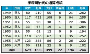 手塚明治氏の通算成績