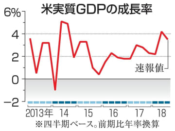 米実質GDPの成長率