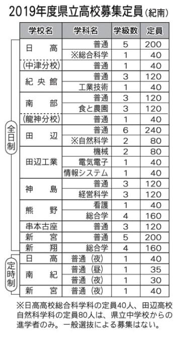 【2019年度和歌山県立高校募集定員(紀南)】