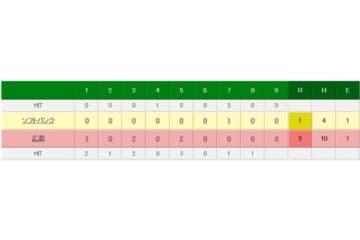 広島が日本シリーズを先勝