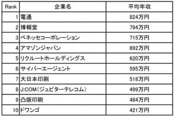 広告・マスコミ業界の年収ランキング
