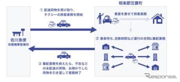 佐川急便と山城ヤサカ交通による貨客混載事業のフロー