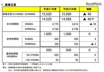 平成31年度(2019年度)宮城県公立高校入学者選抜 募集定員