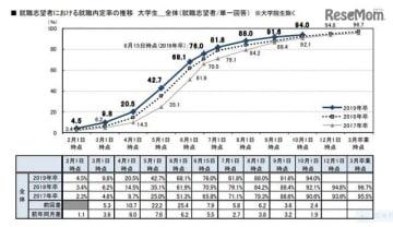 「就職プロセス調査(2019年卒)」就職志望者における就職内定率の推移