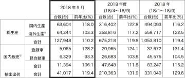 ※1 海外生産台数…従来統計に含めていた中国での現地ブランド車を2012年4月の統計より除いています。※2 国内販売…輸入車を含みます。