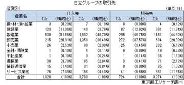 日立化成グループの取引先