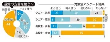 滋賀の方言・対象別アンケート結果