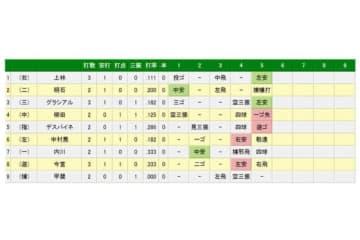 広島九里は5回途中で降板、4失点を喫した