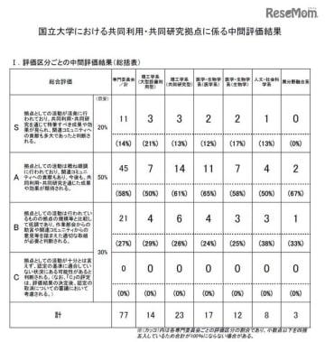 国立大学における共同利用・共同研究拠点の中間評価結果