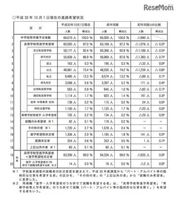 埼玉県 進路希望状況の概況
