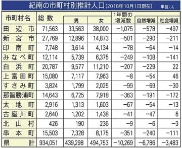 【和歌山県紀南地方の市町村別推計人口(2018年10月現在)】