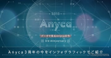インフォグラフィック「データで見るAnycaの今」