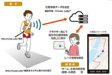 NTT西日本、小型・軽量デバイスによる走者位置情報把握技術を開発