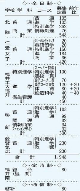 福井県内私立6高校の2019年度募集定員 ※定員は内部進学者を含む。