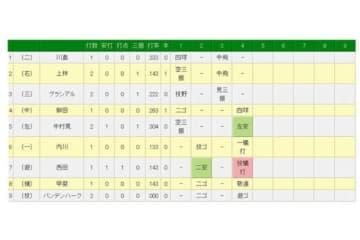ソフトバンクは4回、西田のスクイズで先制点を奪った