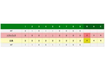 ソフトバンクが広島を2-0で下し、日本一に輝いた