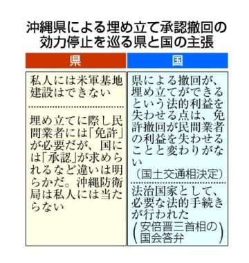 沖縄県による埋め立て承認撤回の効力停止を巡る県と国の主張
