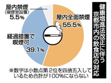 健康増進法改正に伴う京都市内の飲食店の対応