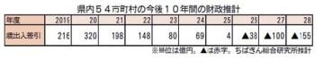 千葉県内54市町村の今後10年間の財政推計
