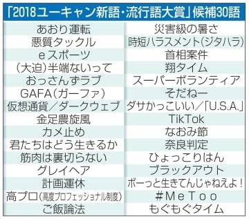 「2018ユーキャン新語・流行語大賞」候補30語